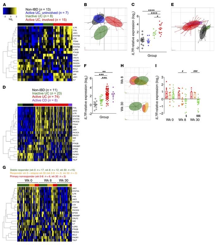 IL-7 Receptor Influences Anti-TNF Responsiveness And