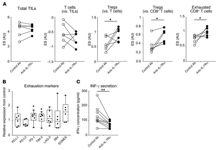 IL-7Rα blockade efficiency ex vivo in human UC organ cultures. (A) Immun...