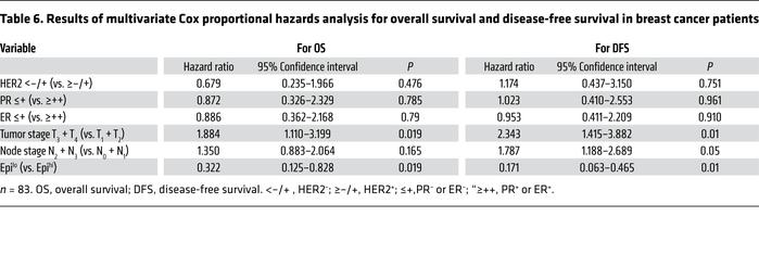 Results of multivariate Cox proportional hazards analysis for overall su...