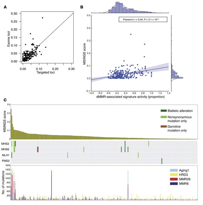 Immune and mutational signature characterization of mCRPC in the SU2C/PC...