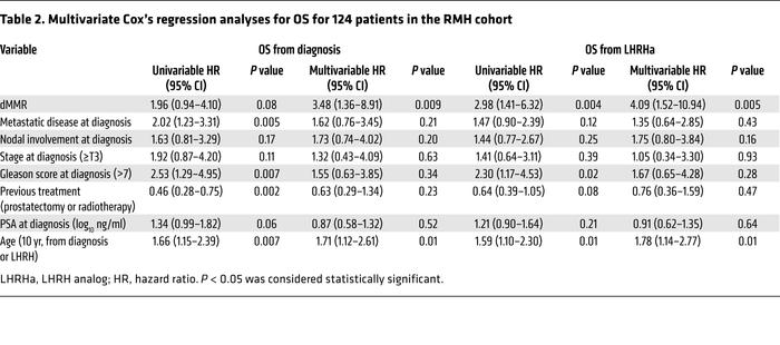 Multivariate Cox's regression analyses for OS for 124 patients in the RM...