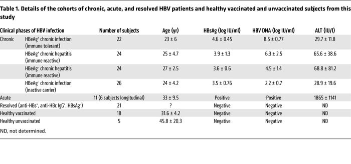 Details of the cohorts of chronic, acute, and resolved HBV patients and ...