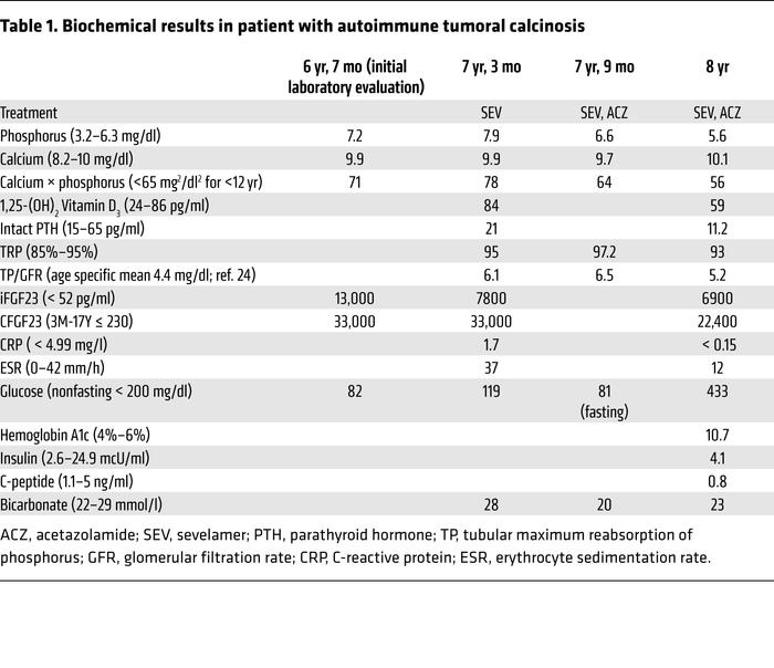 Biochemical results in patient with autoimmune tumoral calcinosis