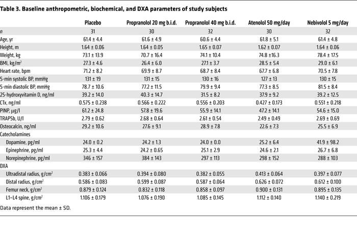 Baseline anthropometric, biochemical, and DXA parameters of study subjects