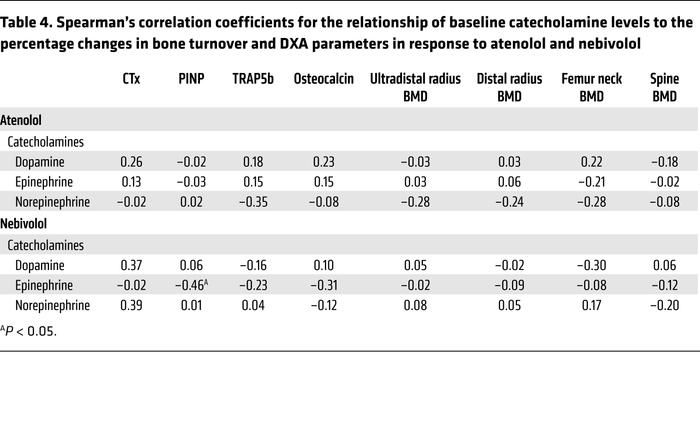 Spearman's correlation coefficients for the relationship of baseline cat...