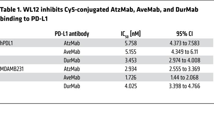 WL12 inhibits Cy5-conjugated AtzMab, AveMab, and DurMab binding to PD-L1