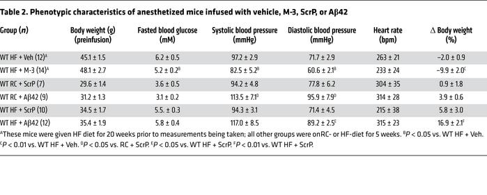 Phenotypic characteristics of anesthetized mice infused with vehicle, M-...