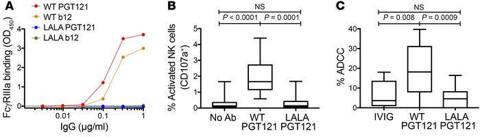 Capacity of WT and LALA PGT121 to engage FcγRIIIa and mediate Fc-depende...