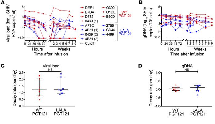 Therapeutic efficacy of WT and LALA PGT121 in controlling established SH...