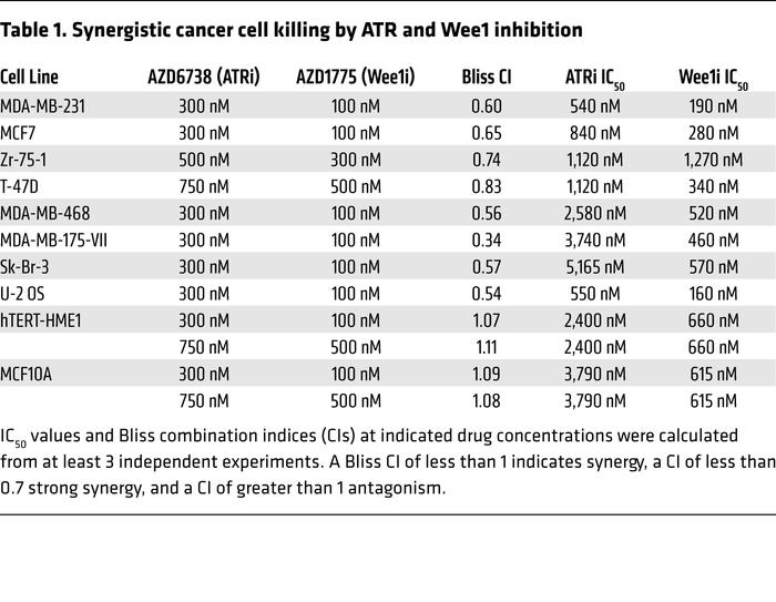 Synergistic cancer cell killing by ATR and Wee1 inhibition