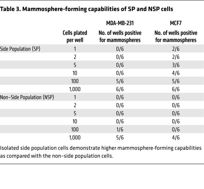 Mammosphere-forming capabilities of SP and NSP cells