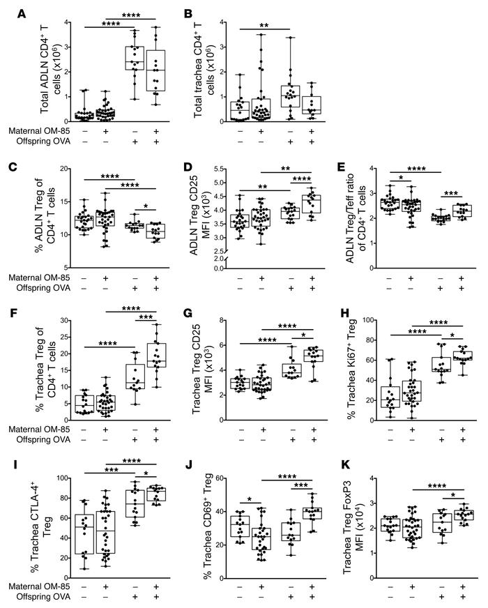 Maternal OM-85 treatment during pregnancy promotes Treg suppressive phen...