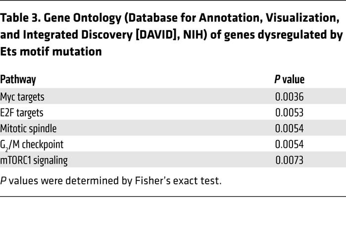 Gene Ontology (Database for Annotation, Visualization, and Integrated Di...