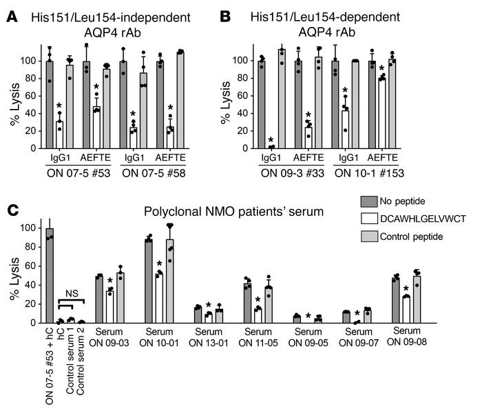 Fc-CH3 peptide inhibits CDC induced by AQP4 rAb and sera from NMO patien...