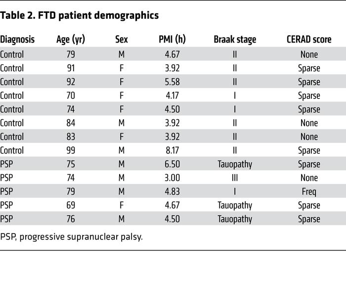 FTD patient demographics