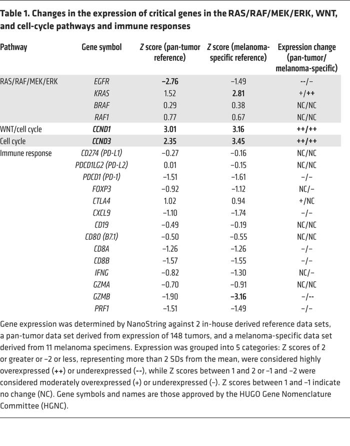 Changes in the expression of critical genes in the RAS/RAF/MEK/ERK, WNT,...