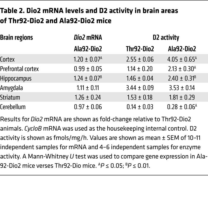 Dio2 mRNA levels and D2 activity in brain areas of Thr92-Dio2 and Ala92-...