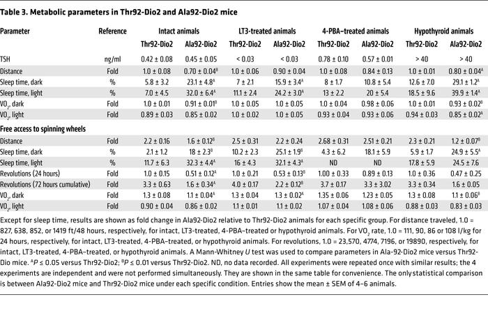 Metabolic parameters in Thr92-Dio2 and Ala92-Dio2 mice