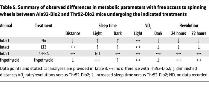 Summary of observed differences in metabolic parameters with free access...