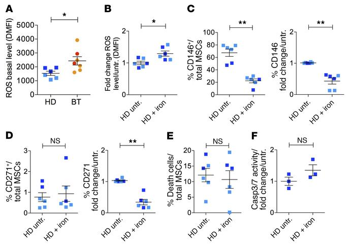 Reduced expression of primitive MSC markers inversely correlates with RO...