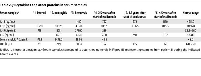 J1: cytokines and other proteins in serum samples