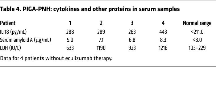PIGA-PNH: cytokines and other proteins in serum samples
