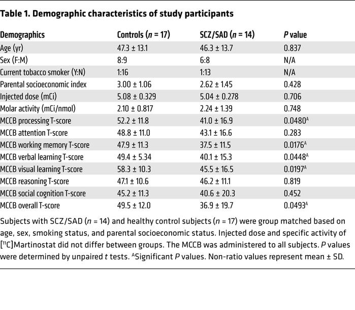Demographic characteristics of study participants