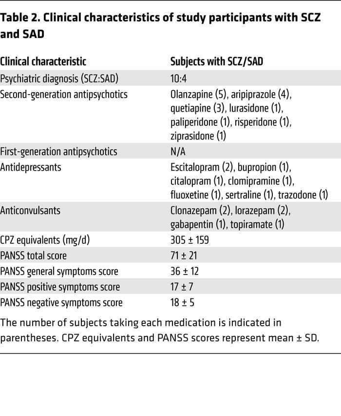 Clinical characteristics of study participants with SCZ and SAD