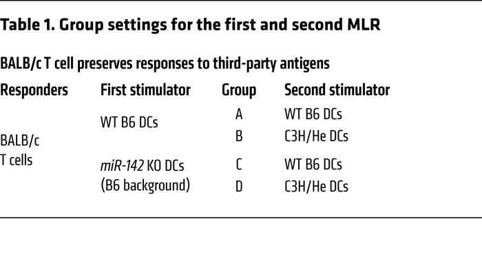 Group settings for the first and second MLR