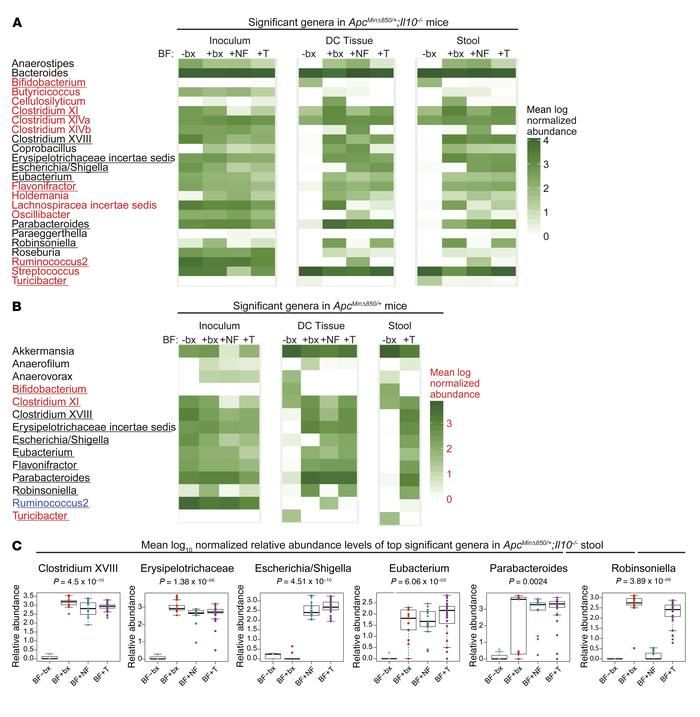 Human colon tissue biofilm status is associated with distinct microbiota...