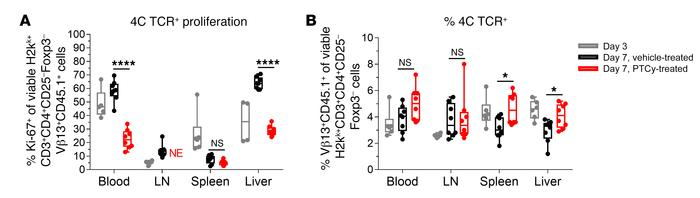 Alloreactive 4C TCR+ CD4+ T cells persist after PTCy. Splenocytes from 4...
