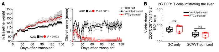 PTCy-treated alloreactive T cells have impaired intrinsic ability to ind...