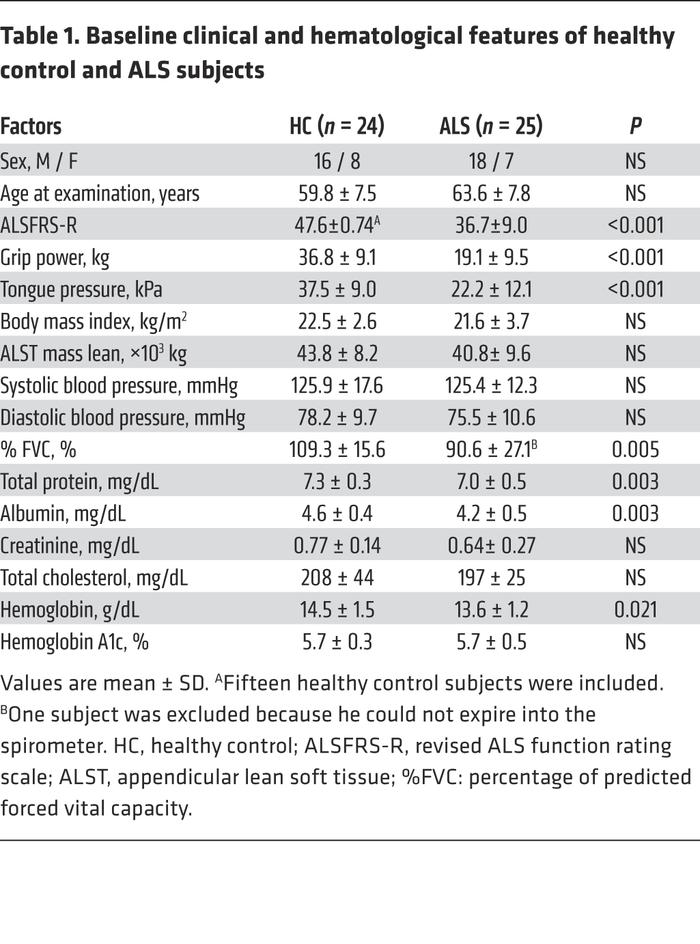 Baseline clinical and hematological features of healthy control and ALS ...