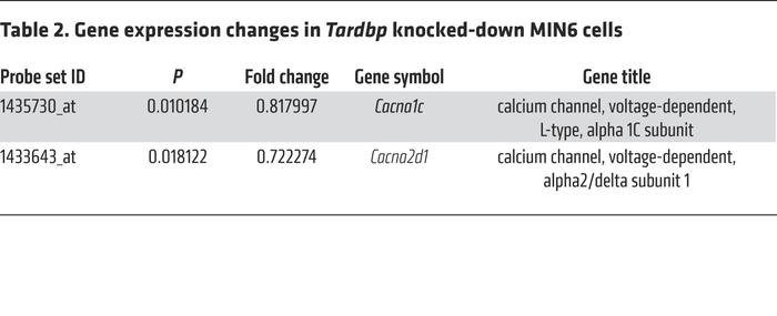 Gene expression changes in Tardbp knocked-down MIN6 cells