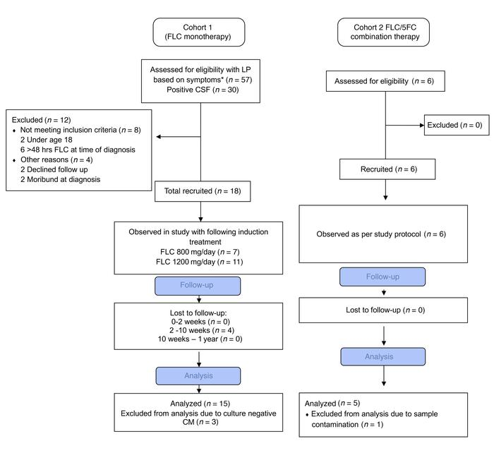 Flowchart of patients recruited to the clinical observational study. Pat...