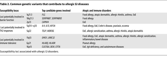 Common genetic variants that contribute to allergic GI diseases