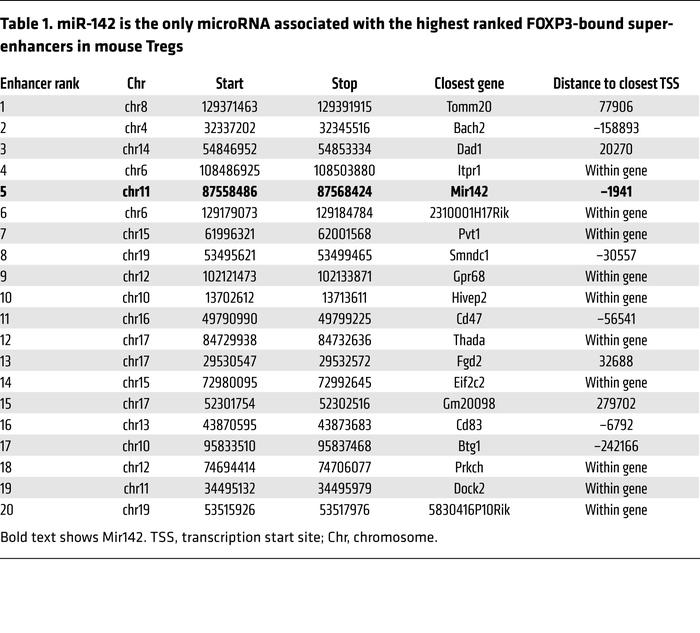 miR-142 is the only microRNA associated with the highest ranked FOXP3-bo...