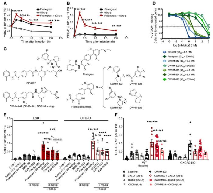 Targeting VLA4 and CXCR2 to mobilize HSPCs. (A–B) DBA2/J mice were treat...