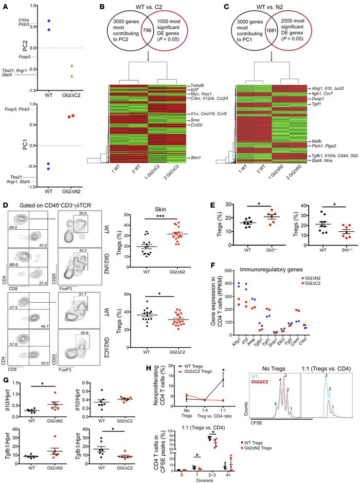 Transcriptional mechanisms of Gli2-mediated antiinflammatory action in s...