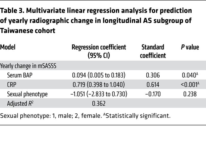 Multivariate linear regression analysis for prediction of yearly radiogr...