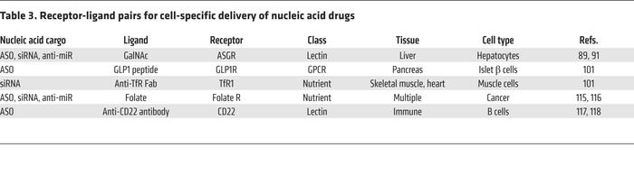 Receptor-ligand pairs for cell-specific delivery of nucleic acid drugs