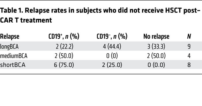 Relapse rates in subjects who did not receive HSCT post–CAR T treatment