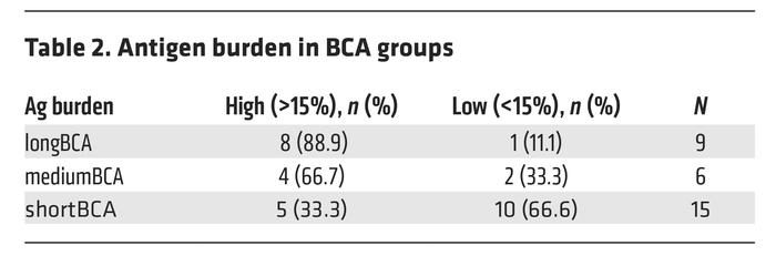 Antigen burden in BCA groups