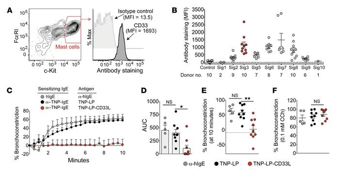 CD33 is expressed on human mast cells and inhibits IgE-mediated human ai...
