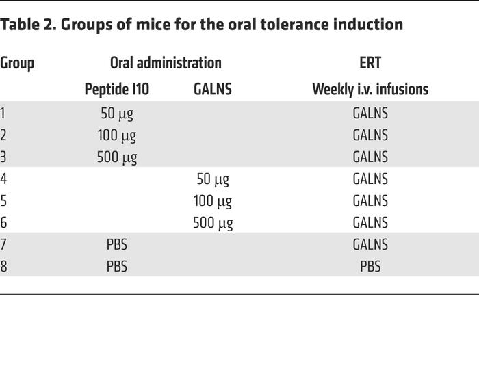 Groups of mice for the oral tolerance induction