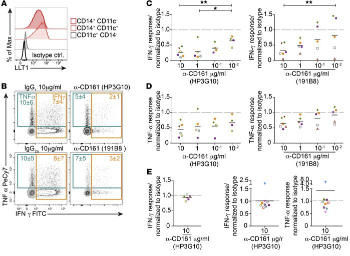 CD161 inhibits cytokine production in SI PLZF+CD4+ T cells. (A) Represen...