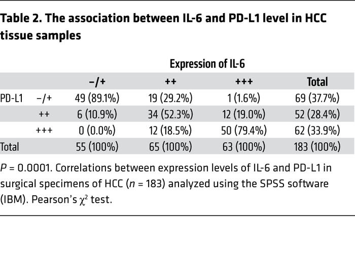 The association between IL-6 and PD-L1 level in HCC tissue samples