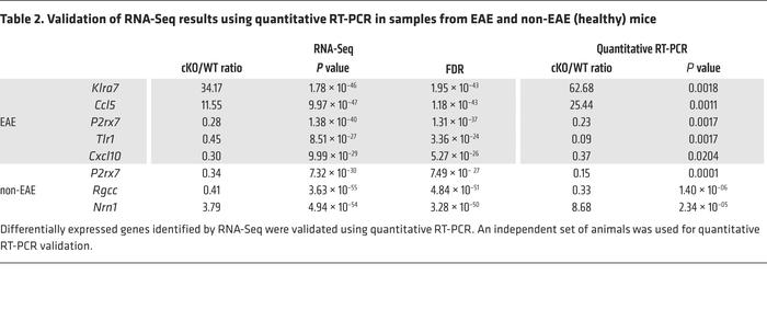 Validation of RNA-Seq results using quantitative RT-PCR in samples from ...