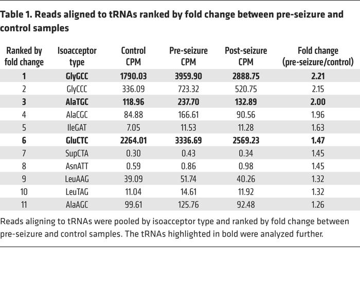 Reads aligned to tRNAs ranked by fold change between pre-seizure and con...