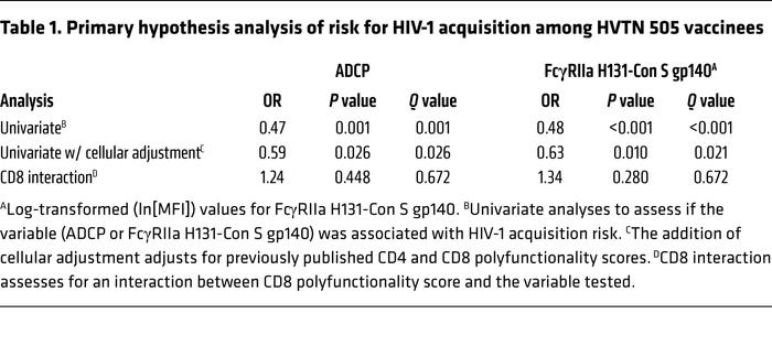 Primary hypothesis analysis of risk for HIV-1 acquisition among HVTN 505...